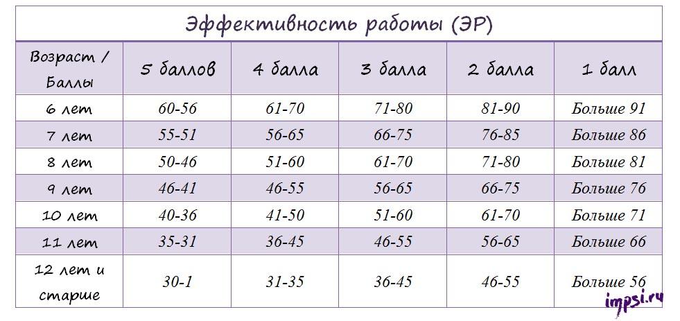 Таблицы Шульте: тренировка внимания, памяти и скорочтения