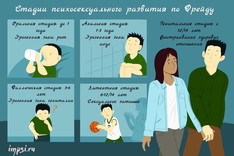 Возраст и возрастная периодизация